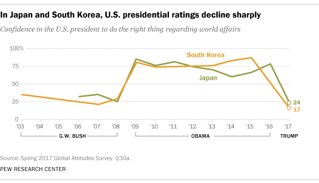 In Japan and South Korea, U.S. presidential ratings decline sharply