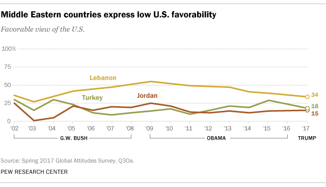Middle Eastern countries express low U.S. favorability