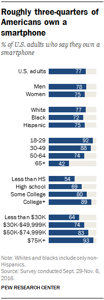 10 facts about smartphones | Pew Research Center