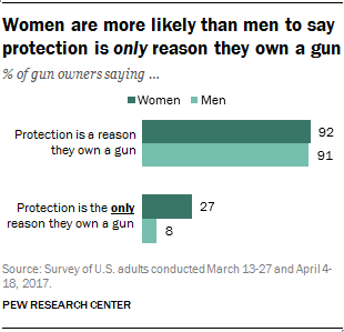 Women are more likely than men to say protection is only reason they own a gun