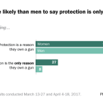 Women are more likely than men to say protection is the only reason they own a gun