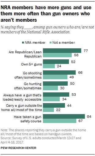 Average non professional rednecks