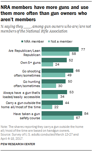 NRA members have more guns and use them more often than gun owners who aren't members