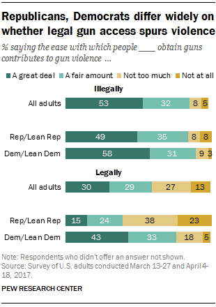when it comes to views about some potential contributing factors to gun violence democrats and republicans deeply disagree over the degree to which legally
