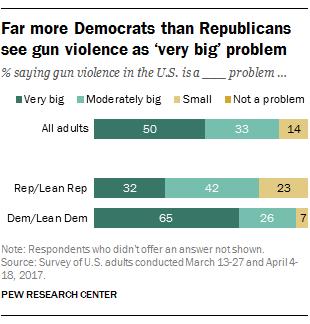 Far more Democrats than Republicans see gun violence as 'very big' problem