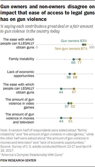 studies on gun violence in america