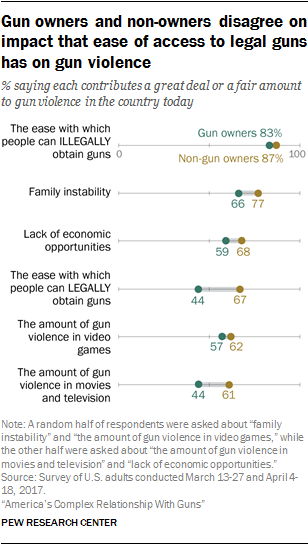 Gun owners and non-owners disagree on impact that ease of access to legal guns has on gun violence