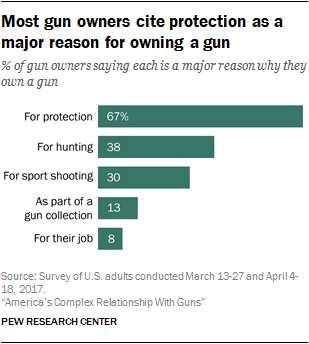 Americans' views on guns and gun ownership: 8 key findings