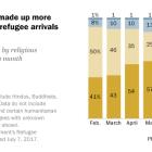 Christians have made up more than half of U.S. refugee arrivals since April