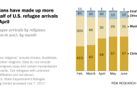 Christians have made up more than half of U.S. refugee arrivals since April