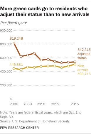Most new green cards go to people already living in U S  | Pew