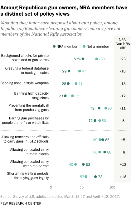 Among Republican gun owners, NRA members have a distinct set of policy views