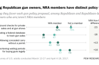 Among Republican gun owners, NRA members have distinct policy views