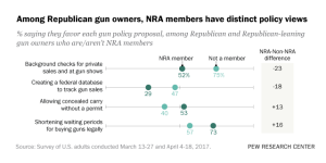 NRA members have more guns and use them more often than ...