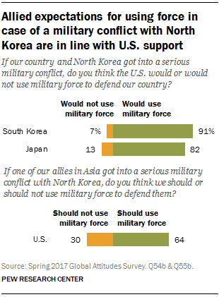 Allied expectations for using force in case of a military conflict with North Korea are in line with U.S. support