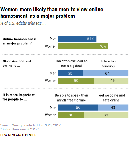 Reporting sexual harassment online