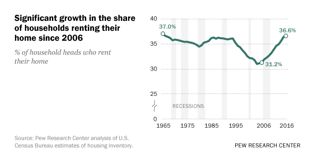 More U S  households are renting than at any point in 50