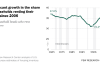 Significant growth in the share of households renting their home since 2006