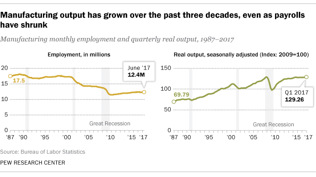 U S  manufacturing producing more with fewer workers | Pew