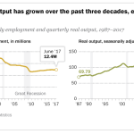 Manufacturing output has grown over the past three decades, even as payrolls have shrunk