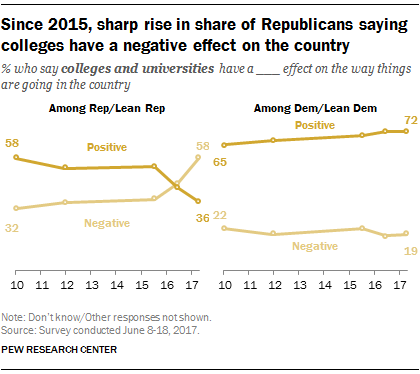Since 2015, sharp rise in share of Republicans saying colleges have a negative effect on the country