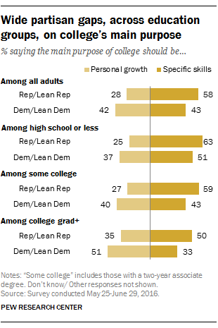 Wide partisan gaps, across education groups, on college's main purpose