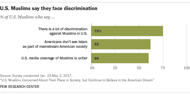 U.S. Muslims say they face discrimination