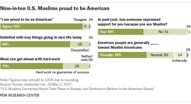 Nine-in-ten U.S. Muslims proud to be American