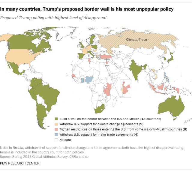 Border Wall Is Trumps Least Popular Policy Internationally