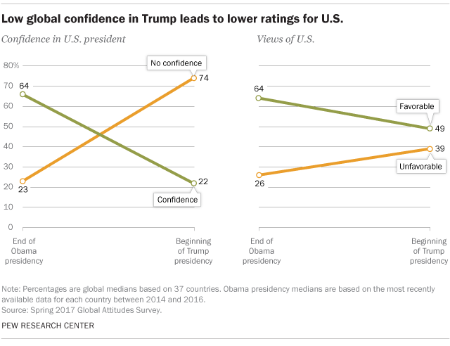 9 charts on how the world sees President Trump | Pew