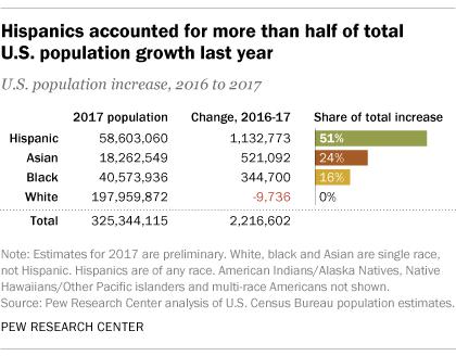 Us Hispanic Population Growth Has Leveled Off