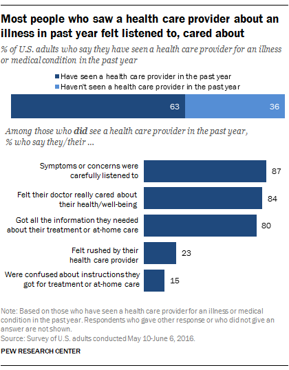 Why Healthcare Providers Need To >> Most Patients In U S Have High Praise For Their Health Care