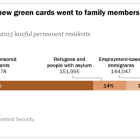 About two-thirds of new green cards went to family members of U.S. lawful immigrants in 2015