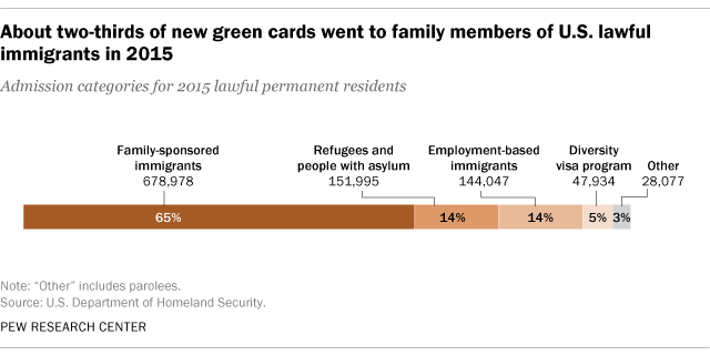 5 Key Facts About U S Lawful Immigrants Pew Research Center