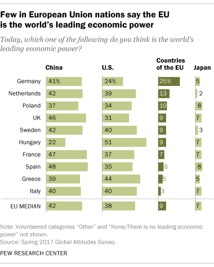 Few see EU as world's top economic power | Pew Research Center