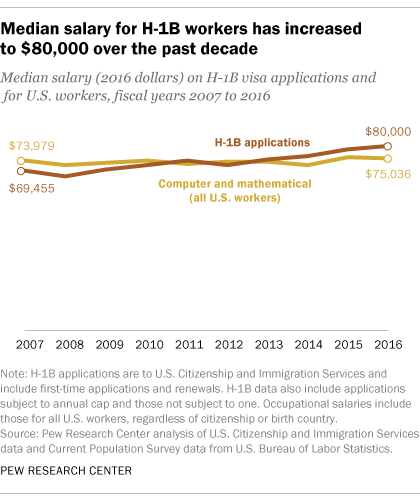 Salaries rise for H-1B foreign workers in U S  | Pew