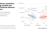 In the House, lawmakers' ideology predicts how many Facebook followers they have