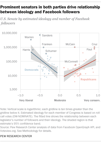 Prominent senators in both parties drive relationship between ideology and Facebook followers