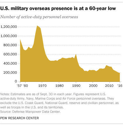 U.S. military overseas presence is at a 60-year-low