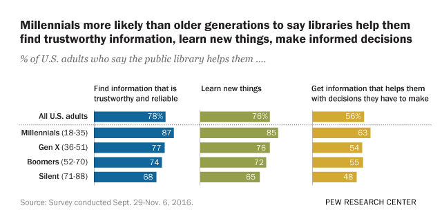 Millennials more likely than older generations to say libraries help them find trustworthy information, learn new things, make informed decisions