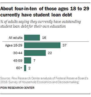 About four-in-ten of those ages 18 to 29 currently have student loan debt