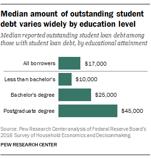how to get a student loan for college
