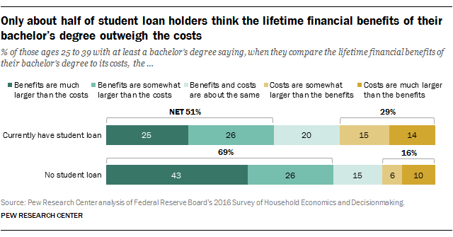 Only about half of student loan holders think the lifetime financial benefits of their bachelor's degree outweigh the costs