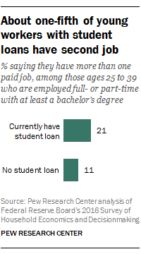 Young workers with student loan debt are about twice as likely as those with no debt to have a second job