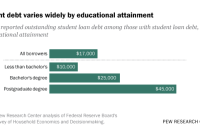 Student debt varies widely by educational attainment