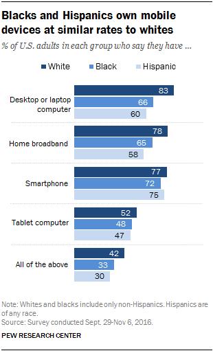 Blacks and Hispanics own mobile devices at similar rates to whites