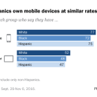 Blacks and Hispanics own mobile devices at similar rates to whites
