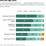 Americans think individuals and public schools should have the most responsibility to make sure workers have the right skills