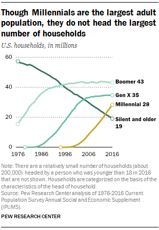 Though Millennials are the largest adult population, they do not head the largest number of households