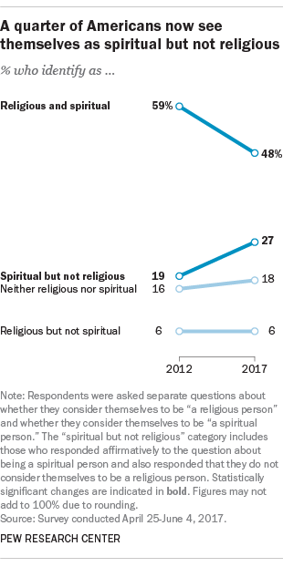 More Americans now say they're spiritual but not religious | Pew